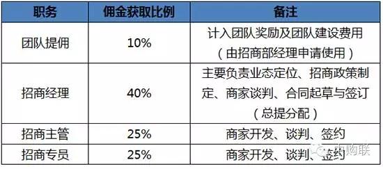 收入证明范本_揭秘朝鲜人民真实收入_招商经理收入