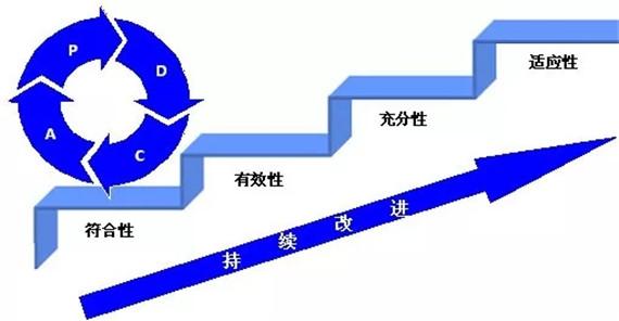 运营过程中pdca良性循环模式