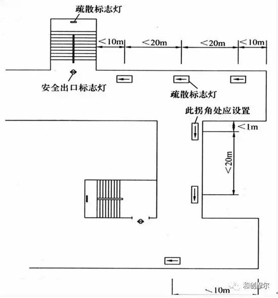 疏散指示标志设计的规范要求 多本规范中提及疏散指示标志的设计规范要求,举例如下: 《民用建筑电气设计规范JGJ16-2008》13.8.3公共建筑、居住建筑的下列部位,应设置疏散照明: 1)公共建筑的疏散楼梯间、防烟楼梯间前室、疏散通道、消防电梯间及其前室、合用前室; 2)高层公共建筑中的观众厅、展览厅、多功能厅、餐厅、宴会厅、会议厅、候车厅、营业厅、办公大厅和避难层(间)等场所; 3)建筑面积超过1500的展厅、营业厅及歌舞娱乐、放映游艺厅等场所; 4)人员密集且面积超过300的地下建筑和面积超